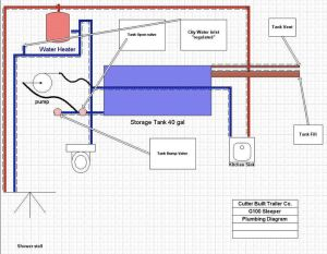 rv plumbing diagram  Google Search | Tiny House | Pinterest | Search and Plumbing