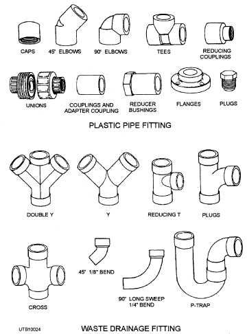 25+ best ideas about Plastic plumbing pipe on Pinterest