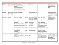 Pituitary Gland Hormones Chart