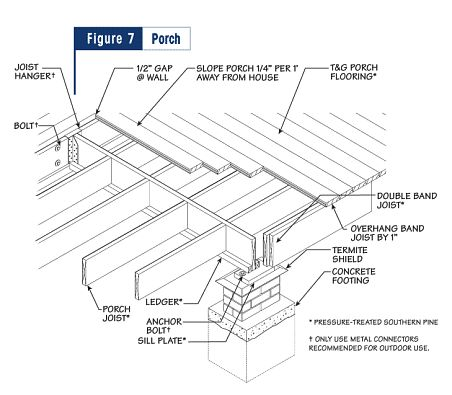 gable metal roof parts diagram 2004 honda civic wiring 8 best images about residential wood framing details on pinterest | porch roof, wrap around ...