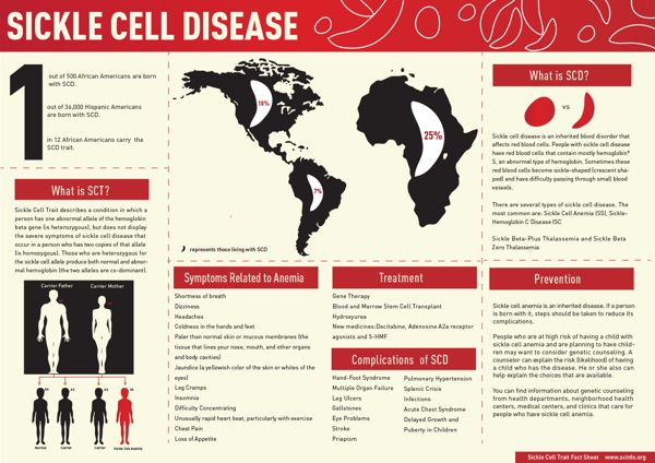Sept Is Sickle Cell Awareness Month Sickle Cell Disease