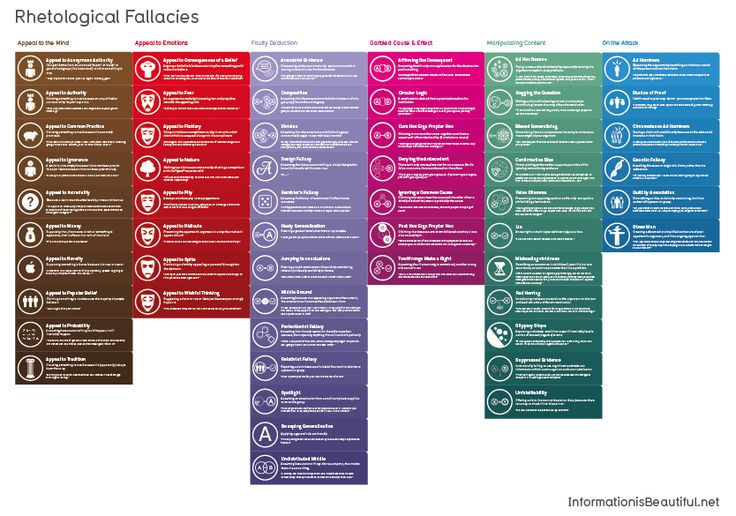 Image Of Rhetological Fallacies