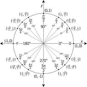 1000+ ideas about Unit Circle Trigonometry on Pinterest