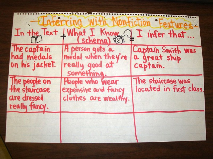Using Text Features To Make Inferences