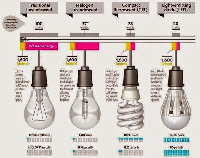 led halogen bulb diagram tjm dual battery system wiring 45 best images about electricity on pinterest   cold weather, cable and power generator