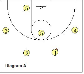 1075 best Basketball Coaching images on Pinterest