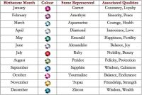Birthstone meaning chart