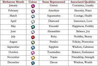 Birthstone meaning chart | Crystals, Gems, Rocks ...