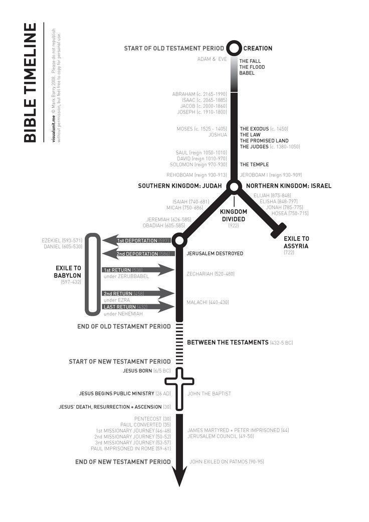 A reworking of Graeme Goldsworthy's 'coat-hanger' timeline
