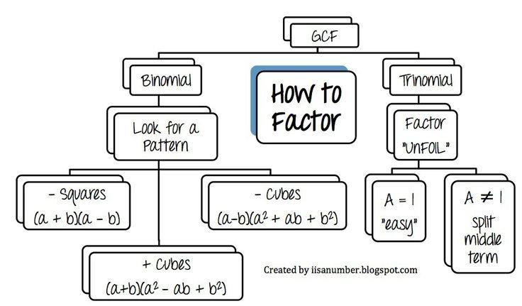 15 best images about Unit 5 Quadratic Functions on