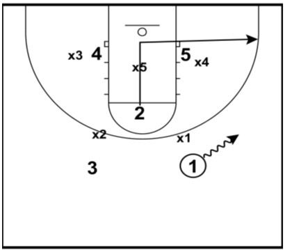209 best images about Basketball Coaching Tips on