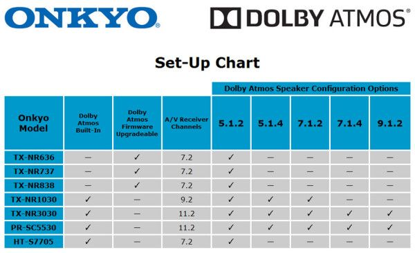 For Home Entertainment System Wiring Diagram Dolby Atmos Speaker Configuration For Onkyo Tech You