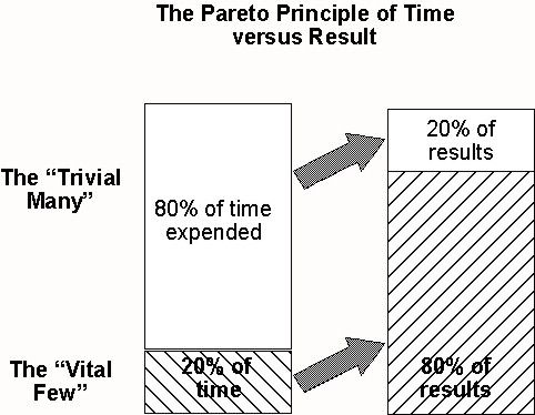 31 best images about Pareto Principle / 80/20 Rule on