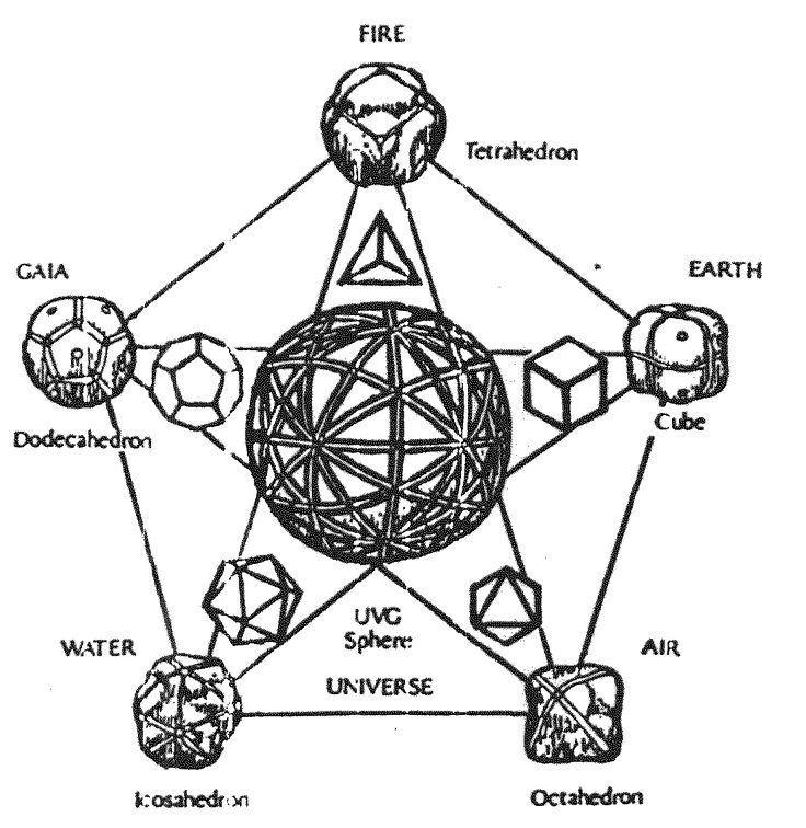 Sacred geometry: platonic solids and ancient elements