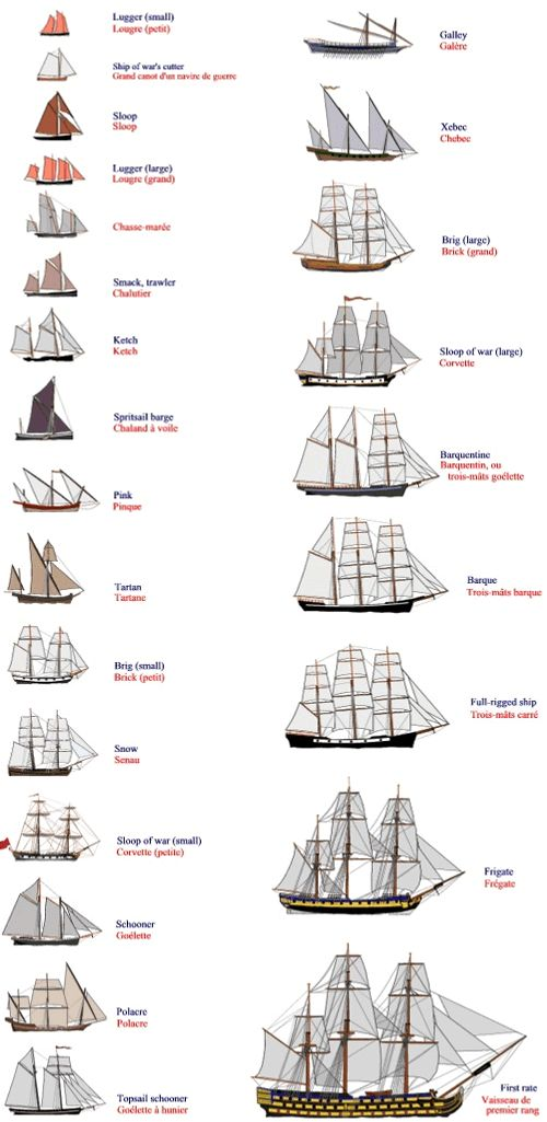 uss constitution rigging diagram guitar speaker wiring ship one mast - ★    character design references™ (https://www.facebook.com ...