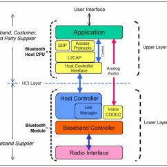 Bluetooth Application Stack Diagram 350 5 7 Engine Figure 1. Protocol Consists Of A Three-layer Hardware Lower (radio ...