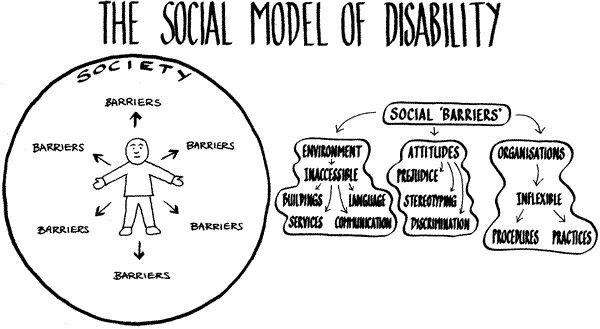 Diagram showing the social model of disability where the