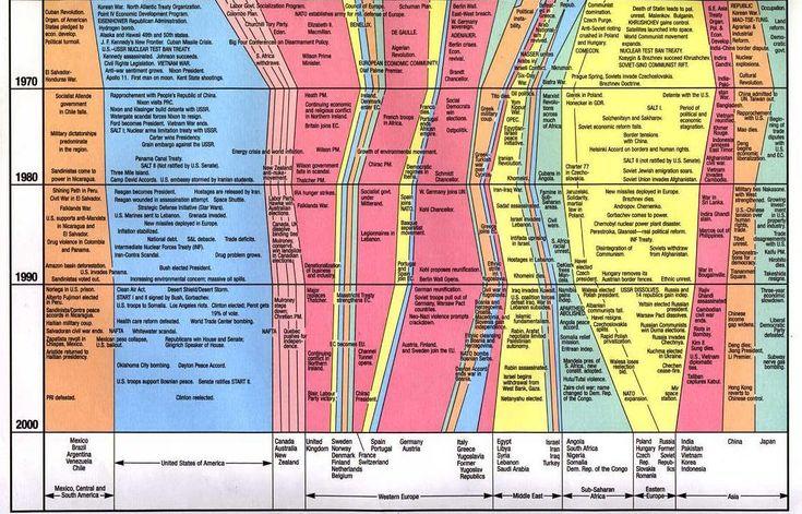 civilization timeline chart