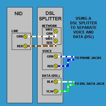 nid for dsl wiring diagram | nid for dsl wiring diagram how does at t