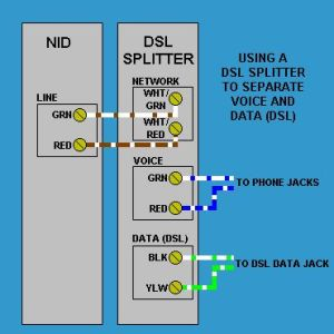 DSL Splitter wiring at the phone service NID box