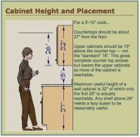 Height of Upper Kitchen Cabinets   RE: Are your uppers ...