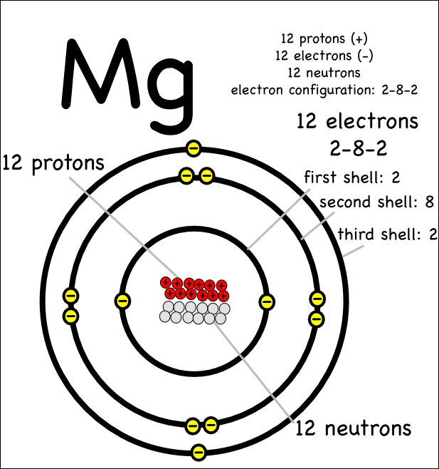 17 Best images about atoms & periodic table of elements on