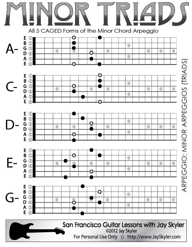 Minor Chord (Triad) Guitar Arpeggio Chart (Scale Based