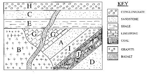 Comfortable Law Of Superposition Worksheet Worksheets