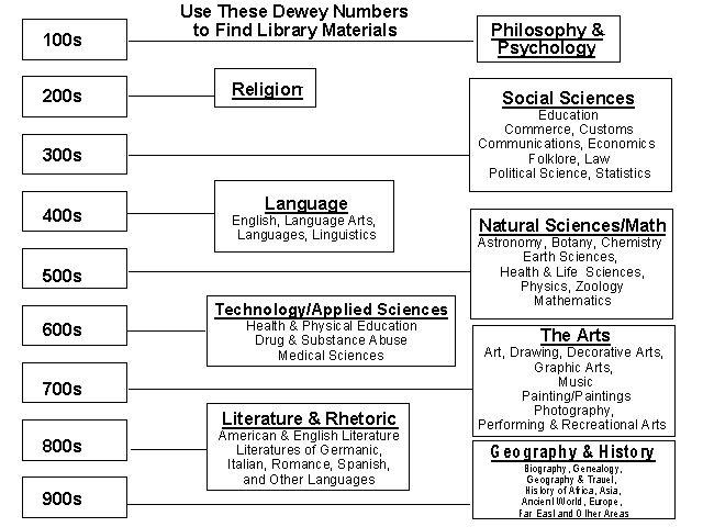 Easy Dewey Decimal System Chart