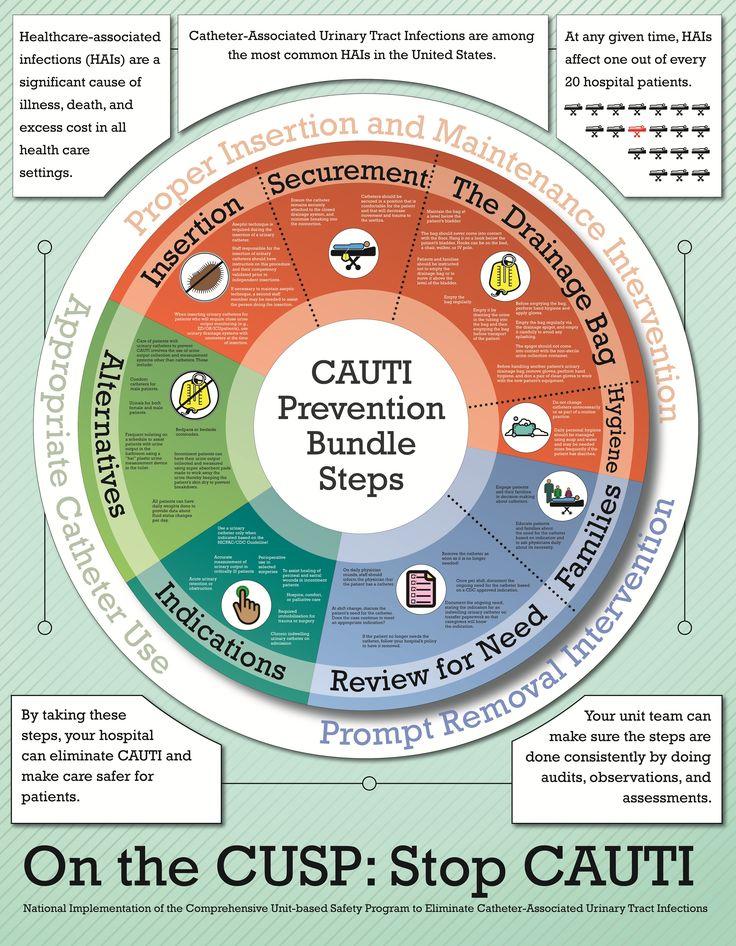 Cauti Prevention Bundle Google Search Nursing Stuff
