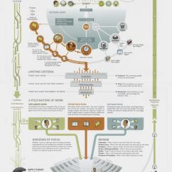 What Is Data Flow Diagram In System Analysis And Design 79 Trans Am Ac Wiring Gtd Workflow Map | Comms Planning Pinterest Popular, Productivity Your Life