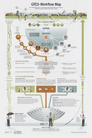 GTD Workflow map   Comms Planning   Pinterest   Popular
