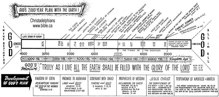 http://www.bible.ca/pre-prophecy-christadelphians.gif