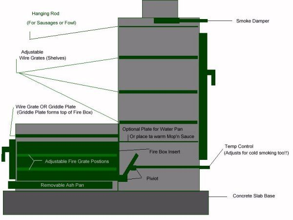 how a smoker works diagram cdi wiring another project: brick | crafts and such pinterest wood fired oven, fireplaces ...