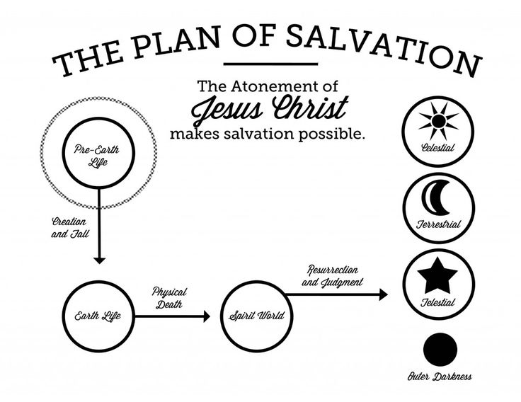 Plan of Salvation graphic, for Missionaries, Primary, YM