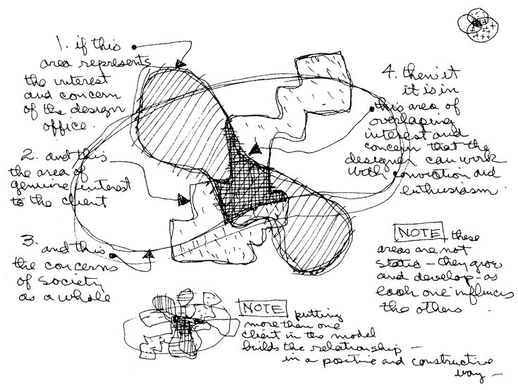 17 Best images about inspiration :: sketches on Pinterest