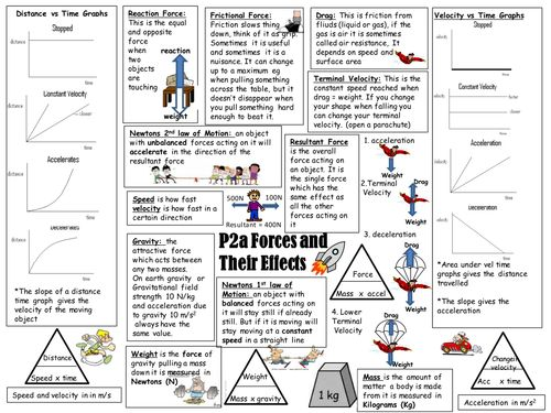 101 best Secondary: GCSE Science Revision images on Pinterest