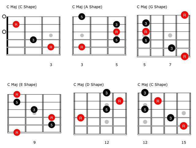Beyond Blues: Understanding CAGED and the V Chord