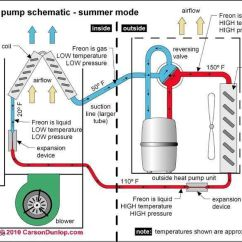 Goodman Heat Pump Package Unit Wiring Diagram Rv Wiking Spittal Cycle Chart - Http://www.hvac-hacks.com/cycle-chart/ | Hvac Hacks! Pinterest Charts