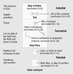 17 Best ideas about The Tabernacle on Pinterest | Exodus
