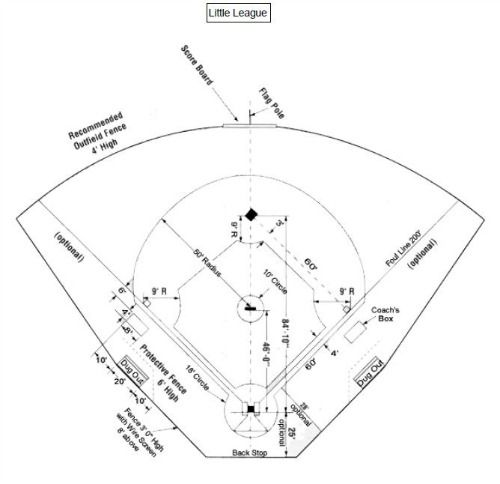 1000+ images about Baseball / Softball Essentials on