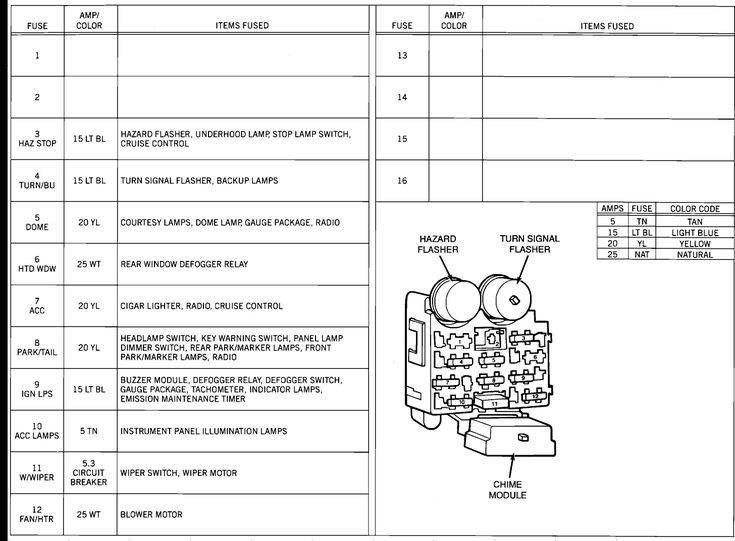 2006 Jeep Wrangler Radio Wiring Diagram Graphic Jeep Yj Digramas Pinterest Fuse Panel And Jeeps