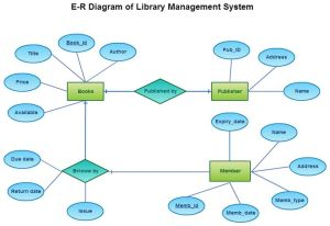 20 best images about Entity Relationship Diagrams (ER