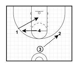 17 Best images about Basketball Coaching on Pinterest