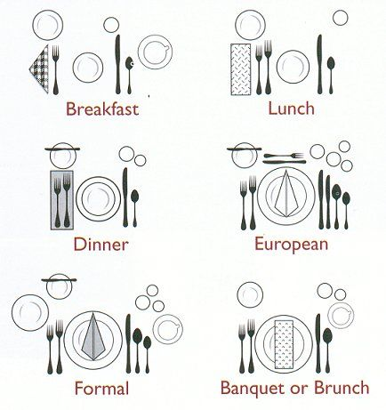 1000+ ideas about Table Setting Diagram on Pinterest