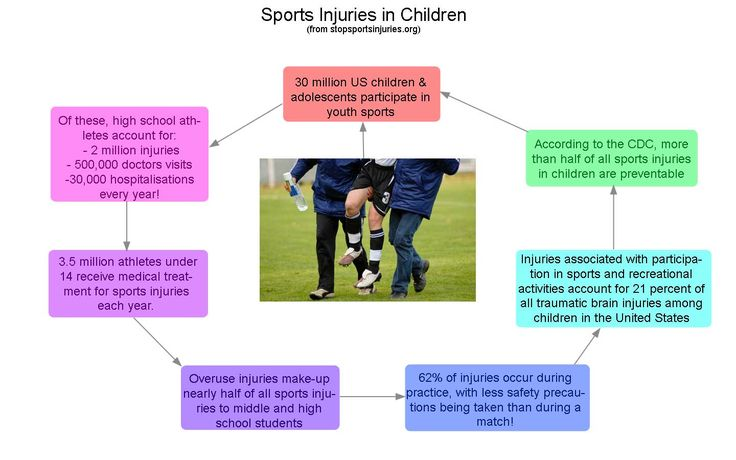 Stats on sporting injuries in US adolescents  some