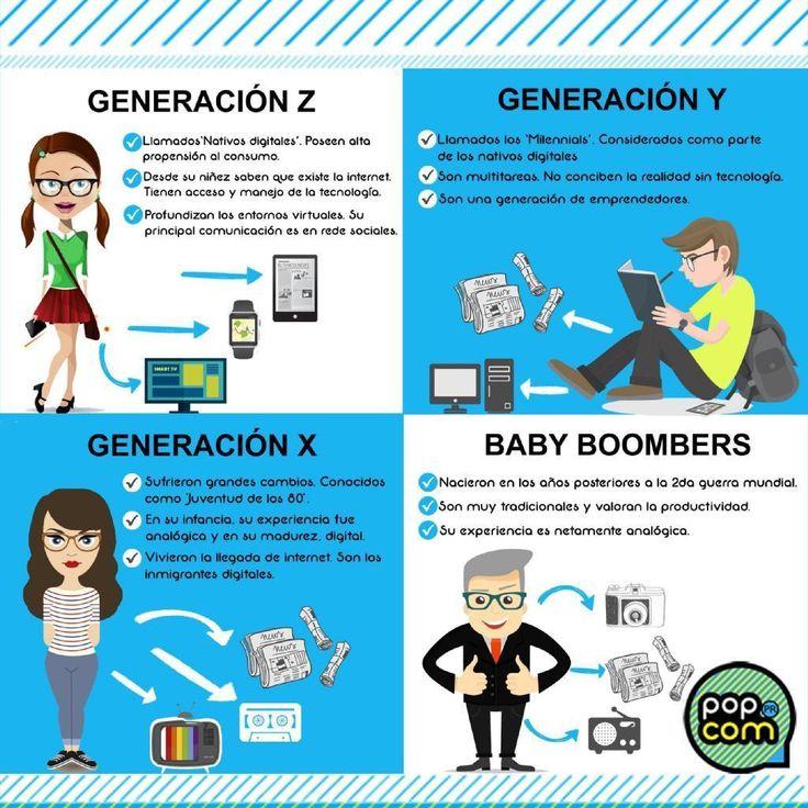 Resultado de imagen de tipos de generaciones