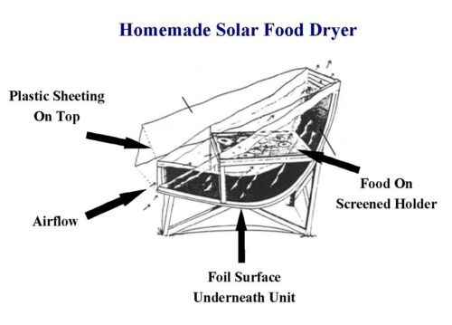 37 best images about Solar dehydrator on Pinterest
