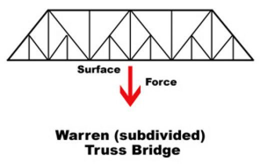 25 best Bridge Building images on Pinterest