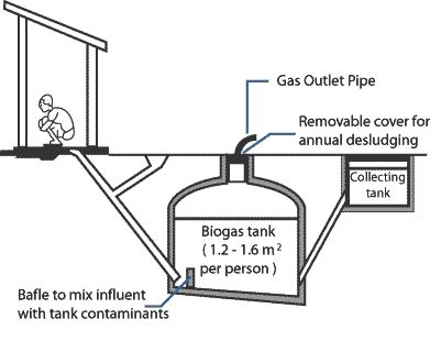 17 Best images about ENERGÍA Biogas on Pinterest